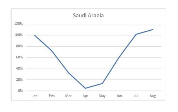 Hospitality Recovery in Middle East Led by Saudi Arabia